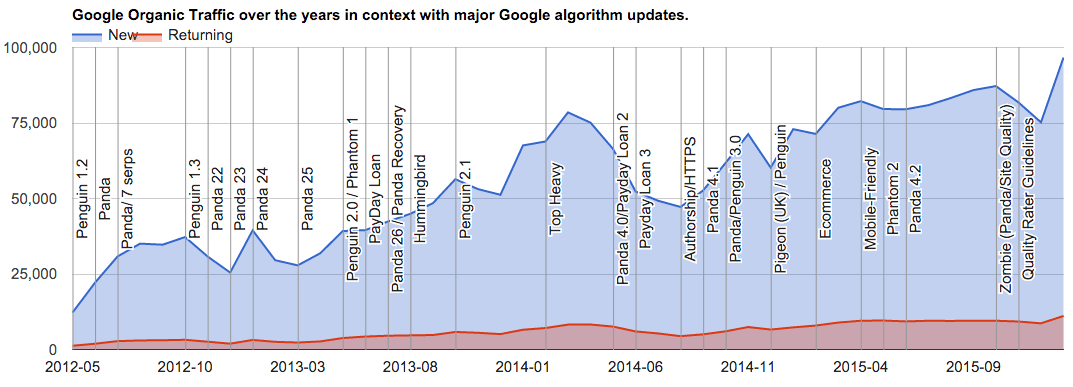 Google Algo Update